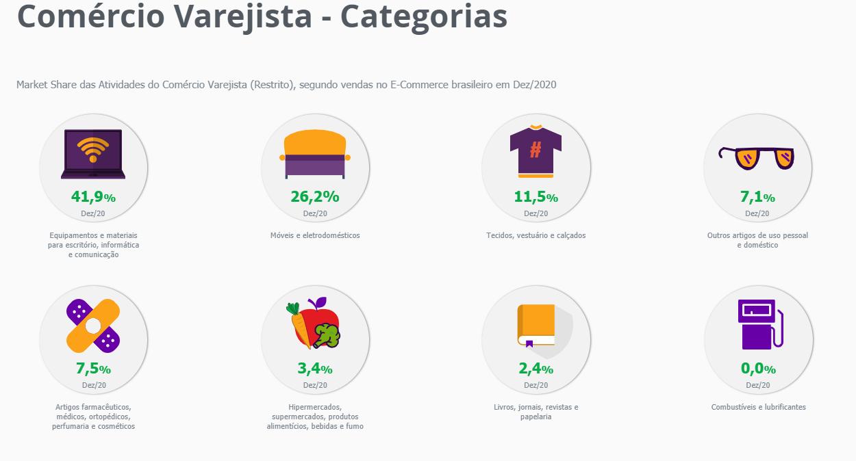 Atividades do comércio varejista (Foto: Divulgação site MCC-ENET)