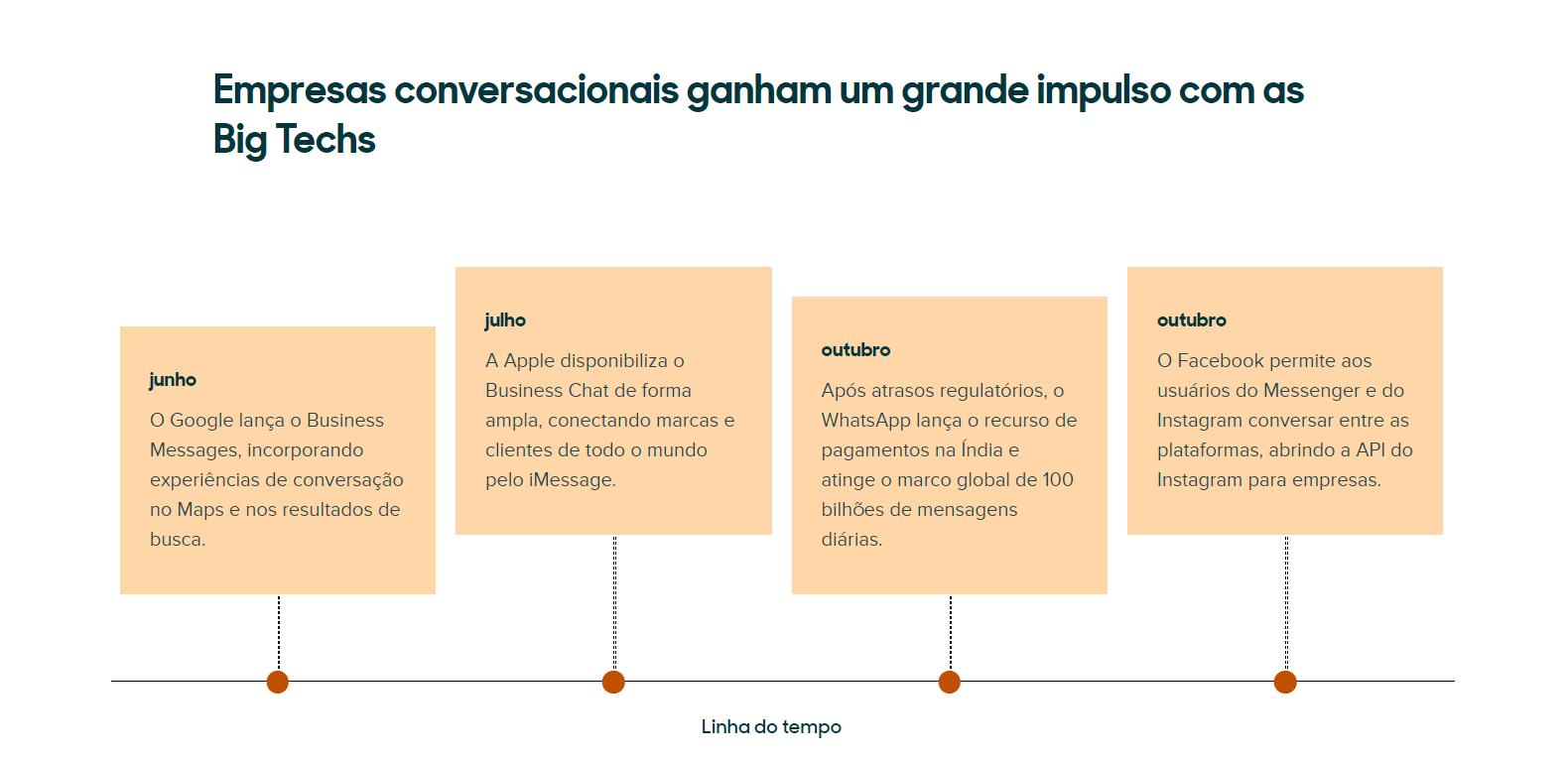 Empresas conversacionais ganham impulso com as big techs