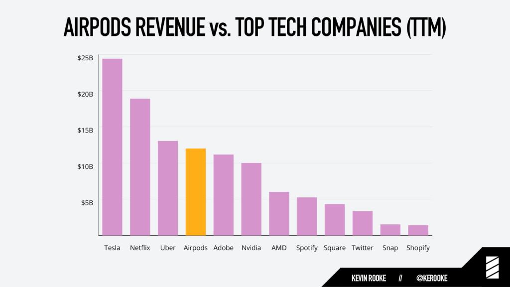Evolução da receita dos Airpods da Apple em comparação à empresas tech